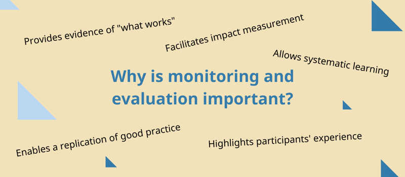 Why is monitoring and evaluation important?